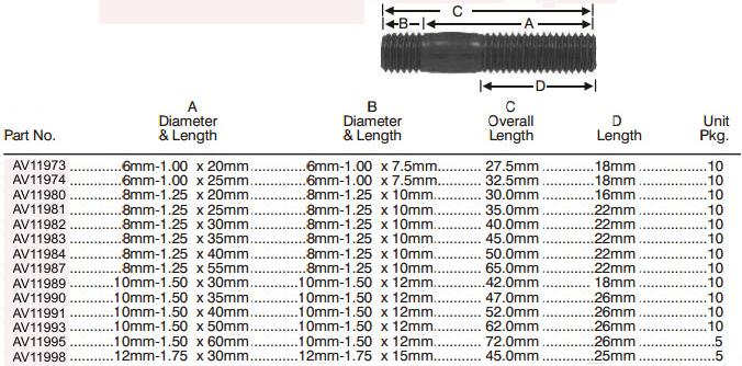 Metric Metal Stud Size Chart